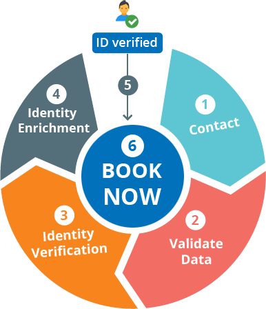 Verified Customer booking - Identity manager