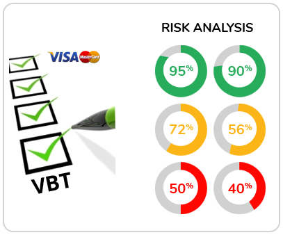 Transaction Chargeback Risk Analysis