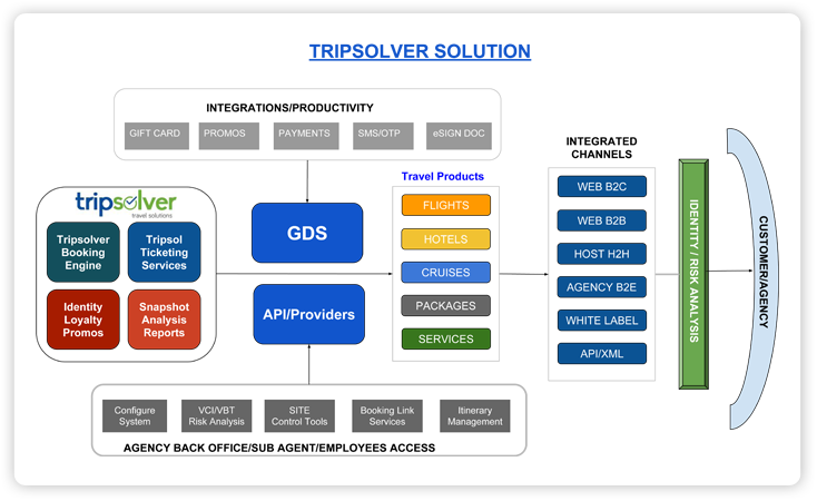 tripsolver solutions