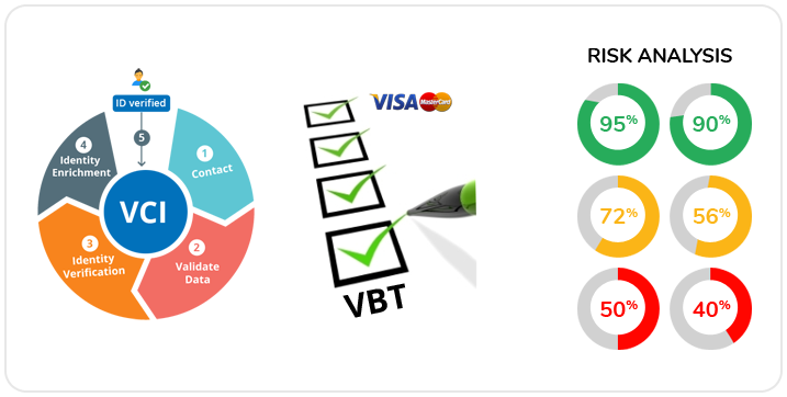 Customer and Booking Transactions Results